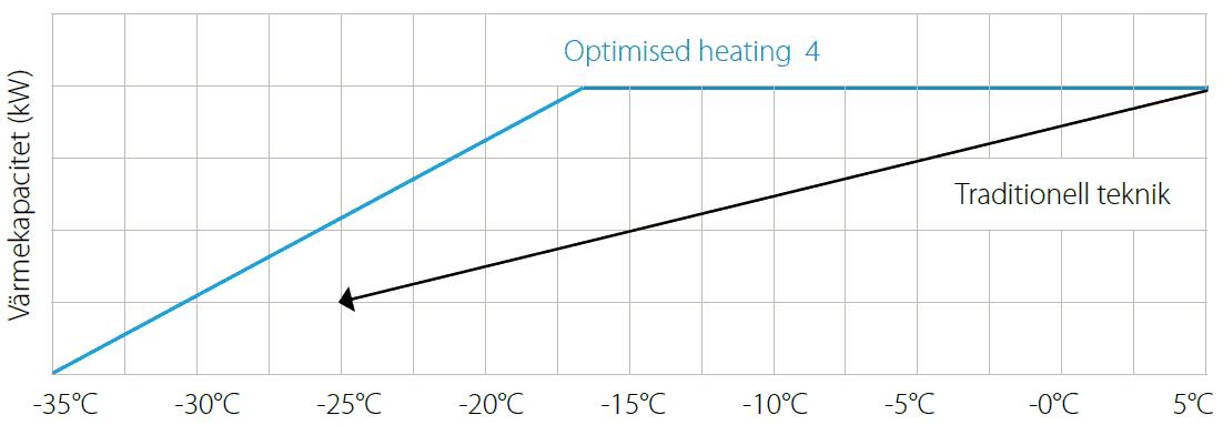 Daikin Optimised Heating 4 Treza Solutions AB