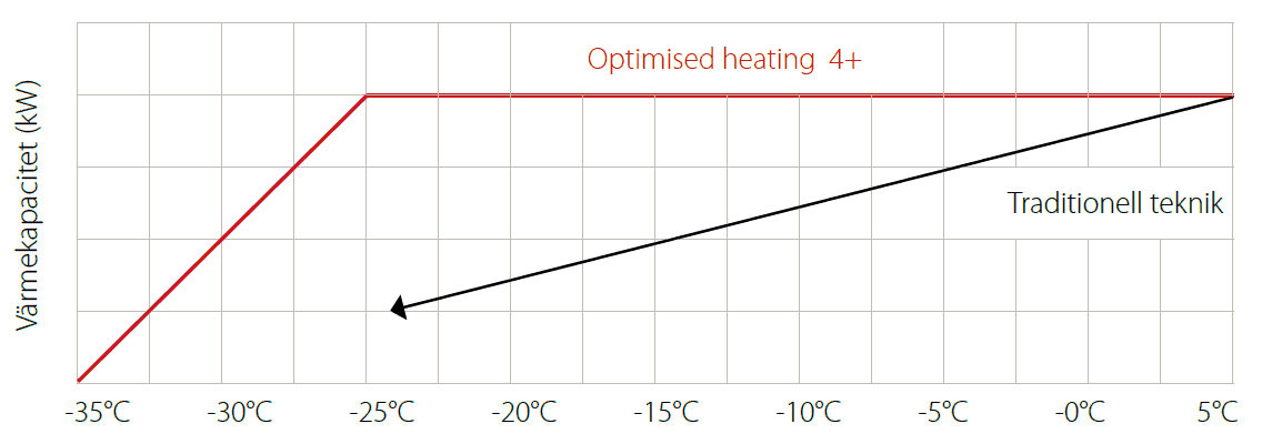 Optimised Heating 4+ Treza